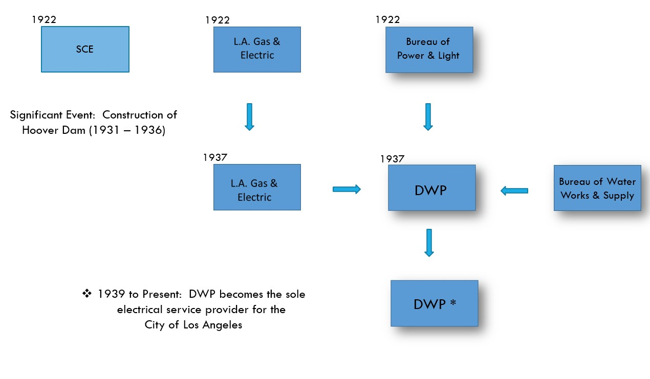 Water And Power Associates Hydroelectric Diagram Flow Chart Showing The Evolution Of Electric Utilities Within Los Angeles From 1922 To Present